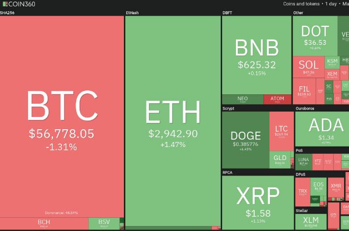 نمودار بازار