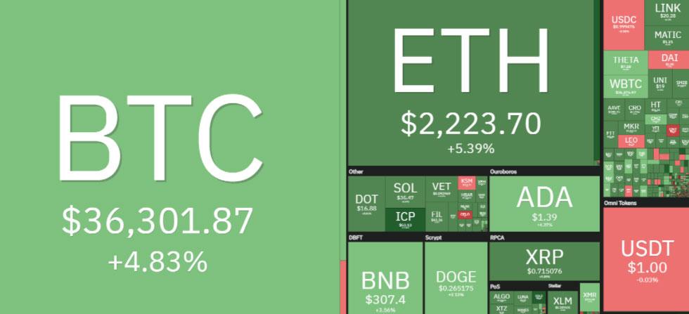 نمودار-بازار