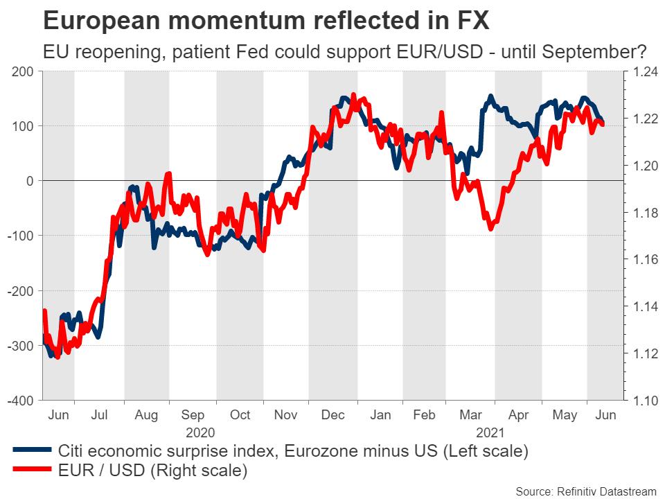 EURUSD-vs-economic-surprises