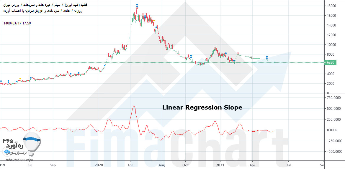 Linear Regression Slope