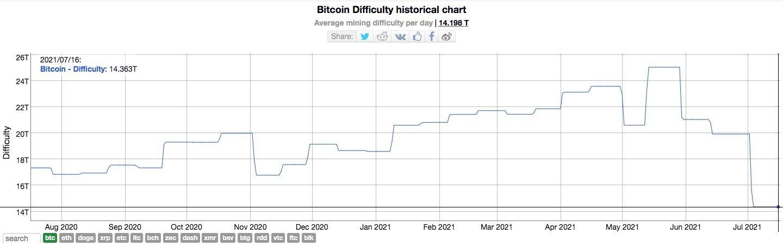 نمودار سختی استخراج بیت کوین در یک سال گذشته