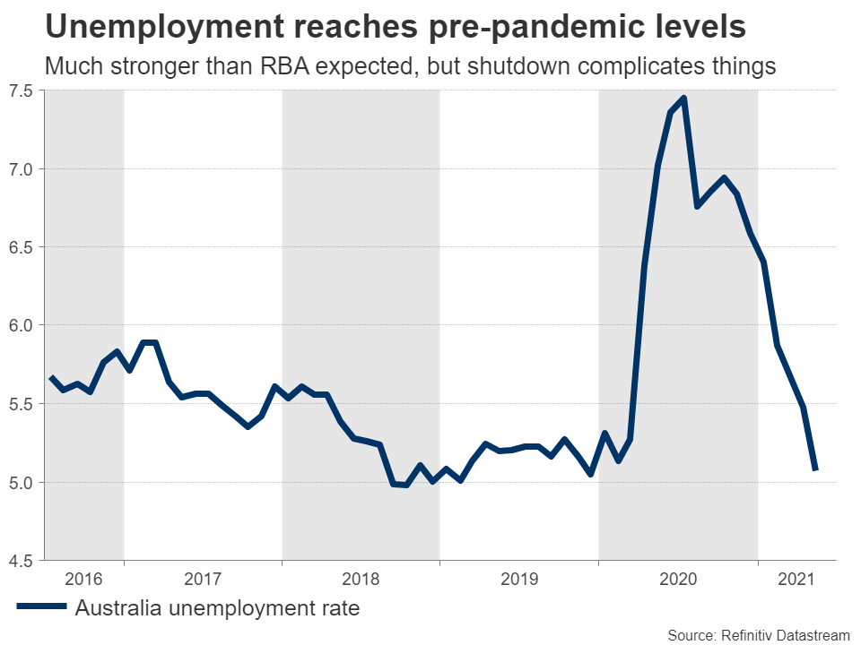 AUD-unemployment