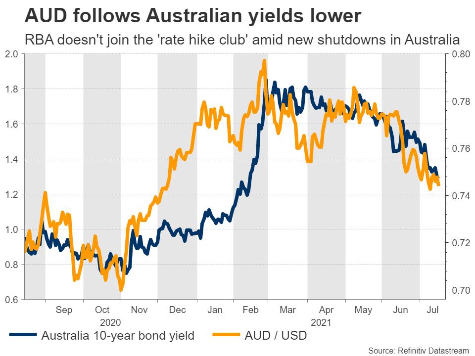 AUDUSD-vs-yields