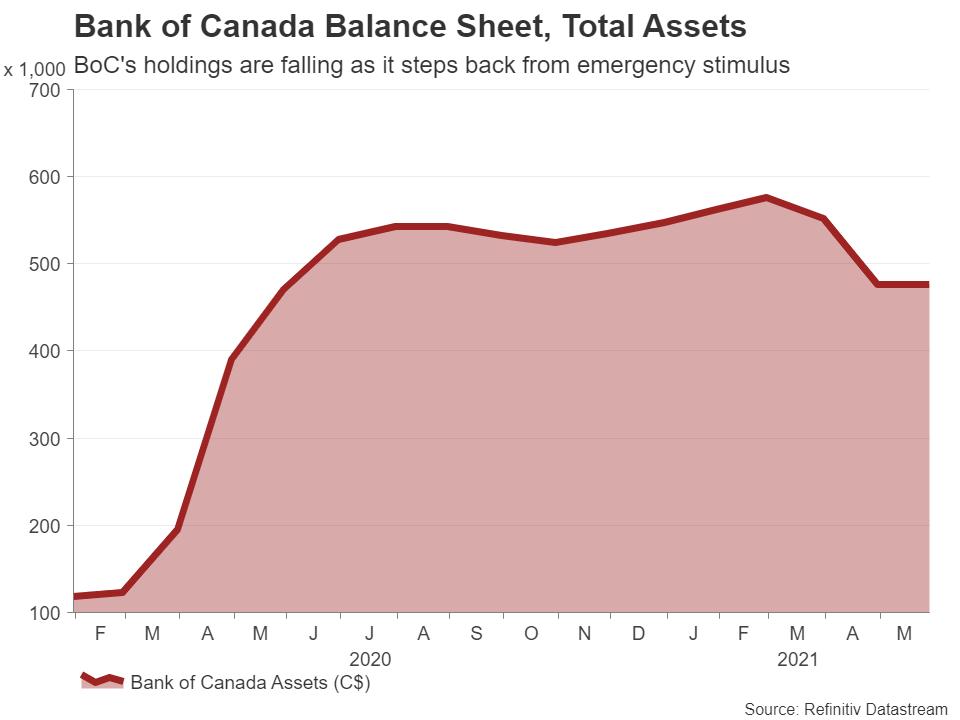 BoC-Assets