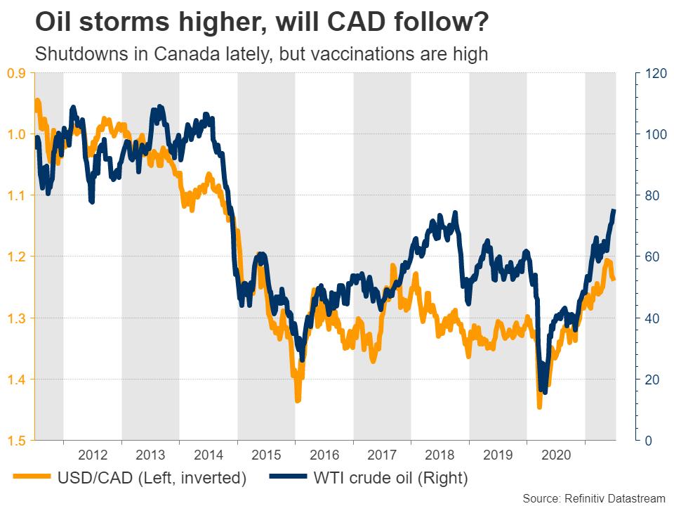 CAD-vs-oil