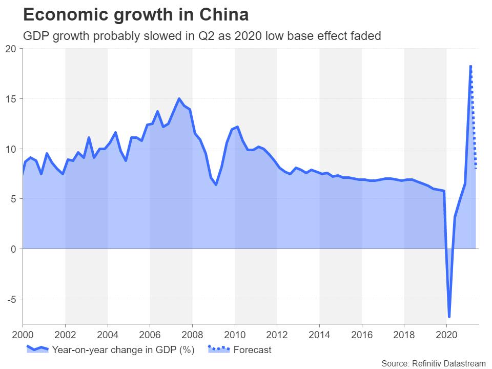 CN_GDP