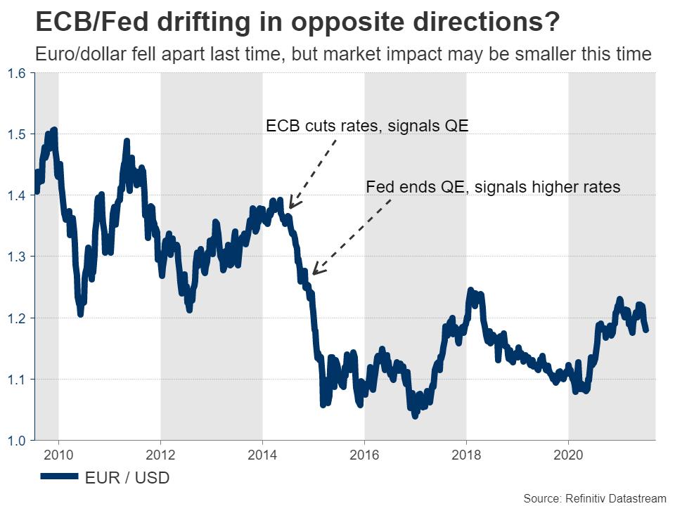 ECB-vs-Fed-EURUSD