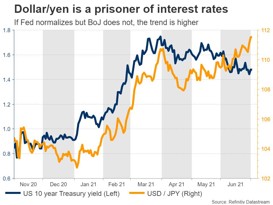 USDJPY-vs-US-rates