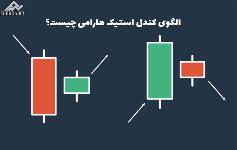 آموزش نحوه استفاده از الگوی هارامی (Harami) در معاملات