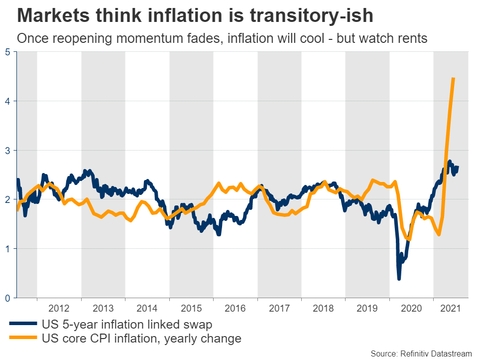inflation-expectations-vs-core-CPI-1
